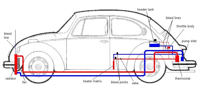 1972 Vw Beetle Alternator Wiring Diagram together with Restraint Control Module Location in addition Ccurepair also Vw Bug Engine Support together with 72 Chevy C10 Instrument Cluster Wiring Diagram. on vw super beetle wiring diagram